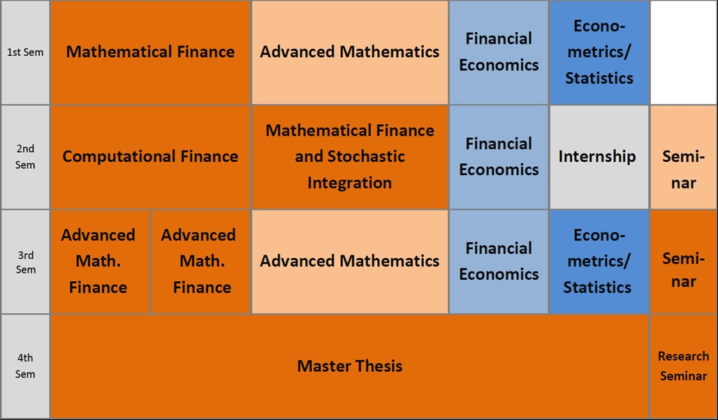 thesis in mathematical finance Postgraduate opportunities the mathematical finance section offers a phd programme, which trains highly skilled candidates towards research careers in academia and industry.
